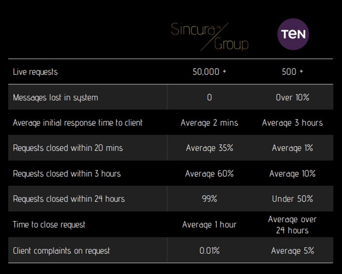 comparing ten group and sincura concierge services